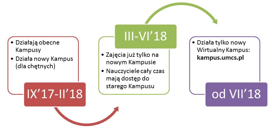 1. Adres: kampus.umcs.pl, 2. Te same dane do logowania kampus i USOS, Nowy design: przyjemna i efektywna praca